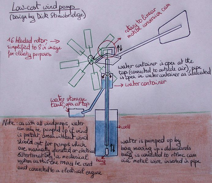 A windpump is a windmill used for pumping water, either as a source of fresh water from wells, or for draining low-lying areas of land. Once a common fixture on farms in semi-arid areas, windpumps are still used today where electric power is not available or is too expensive.