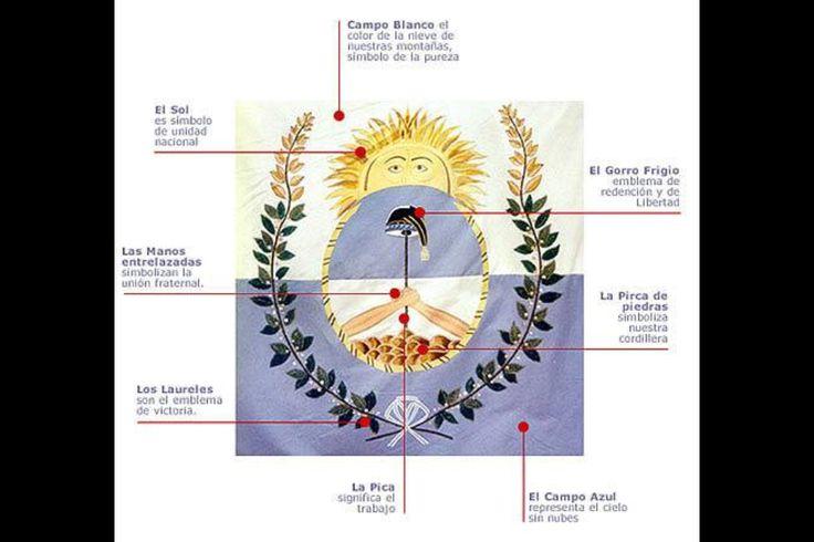 Bandera del Ejército de los Andes. Argentina. Chile. Perú