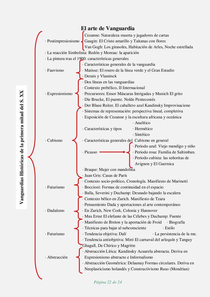 Repaso general y breve por la Historia del Arte