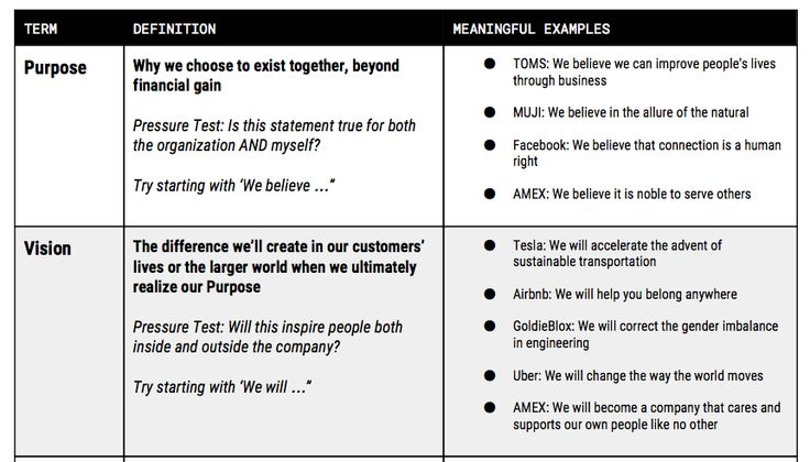 values statement template - define your company s purpose vision mission and values