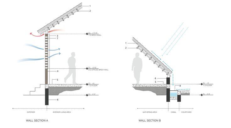 Esquema. Centro de artes THREAD por Toshiko Mori Architect. Señala encima de la imagen para verla más grande.