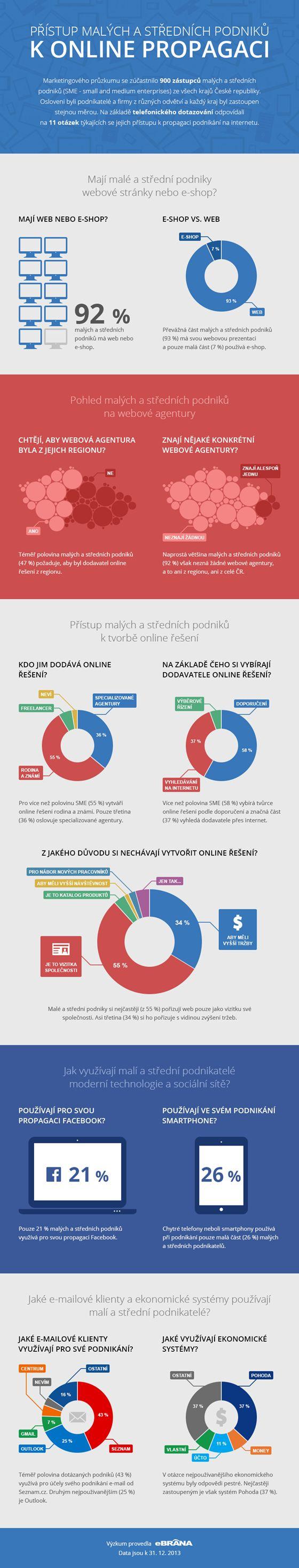 Infografika: Jak přistupují malé a střední podniky k online propagaci : Marketing journal