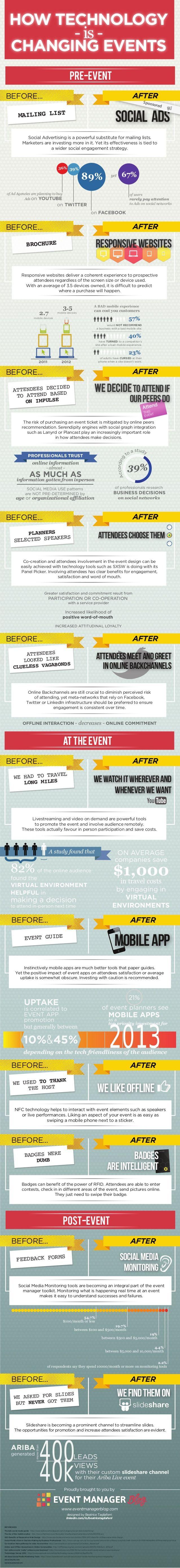 Event Technology Infographic by Julius Solaris via slideshare