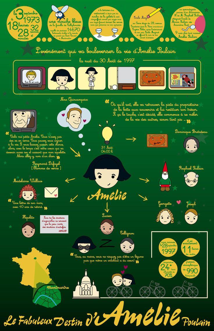 Amelie Poulain Infographic by Raquelnectarina.deviantart.com on @deviantART