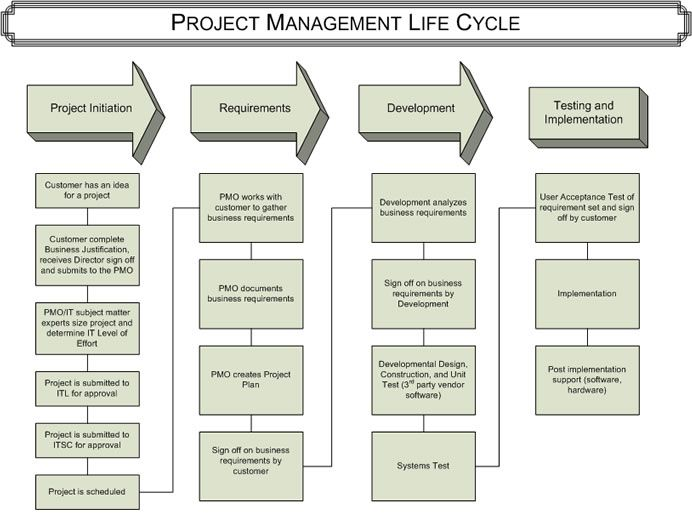 images about understanding project management   pmp on    the project management life cycle source