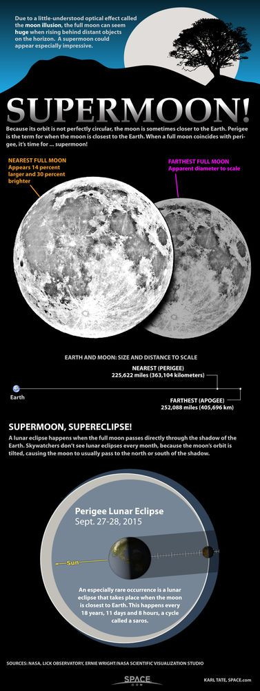 The 'supermoon' is an extra big full moon, typically the biggest full moon in a year. Learn what makes a big full moon a true 'supermoon' in this SPACE.com infographic.