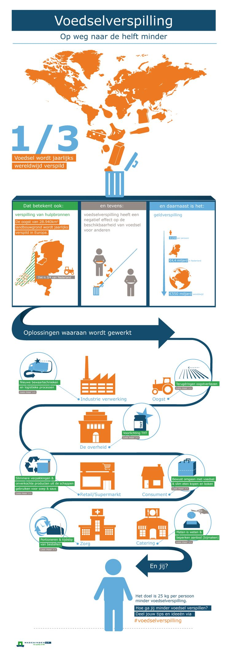 Voedselverspilling infographic
