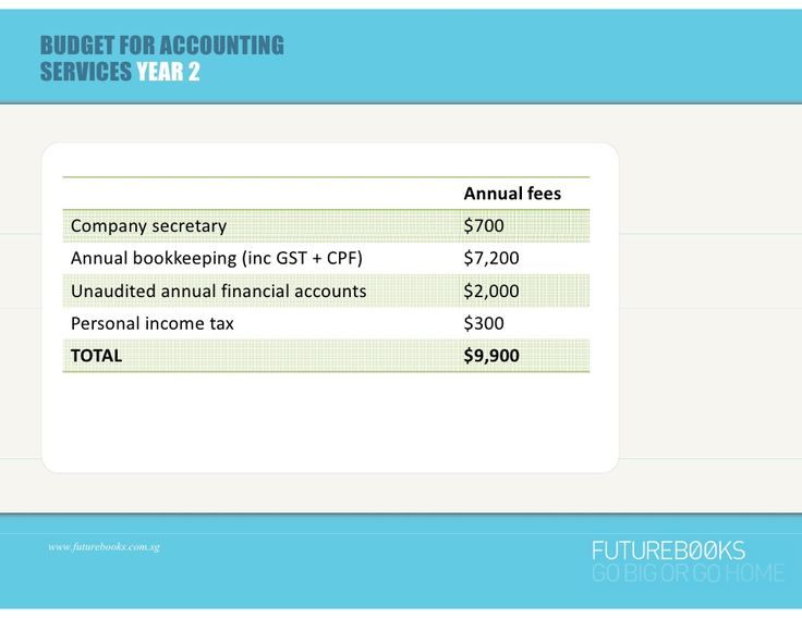 75 best Accounting images on Pinterest Accounting, Small business - fresh 6 profit and loss statement for small business