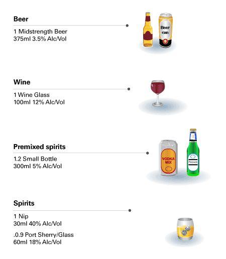 Standard Drink info for school students