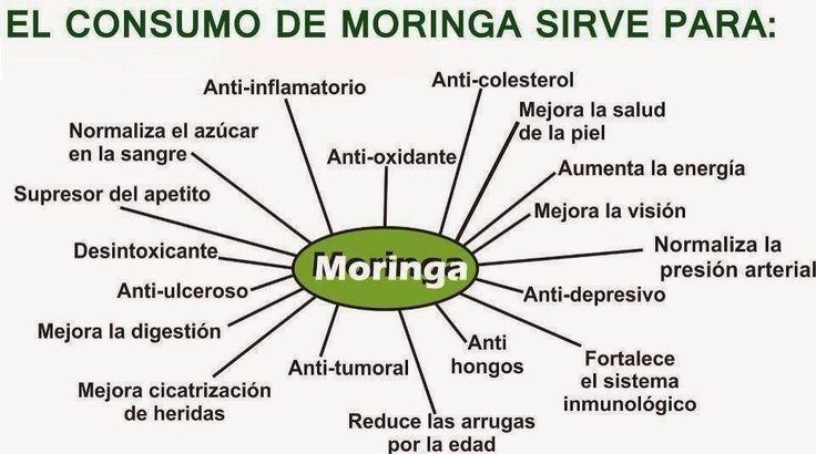 Moringa..
