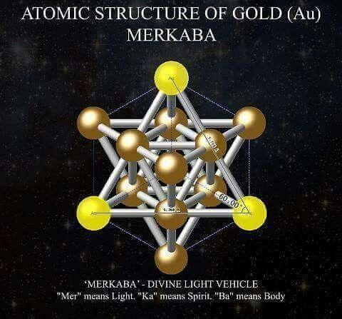 Estrutura Atômica do Ouro