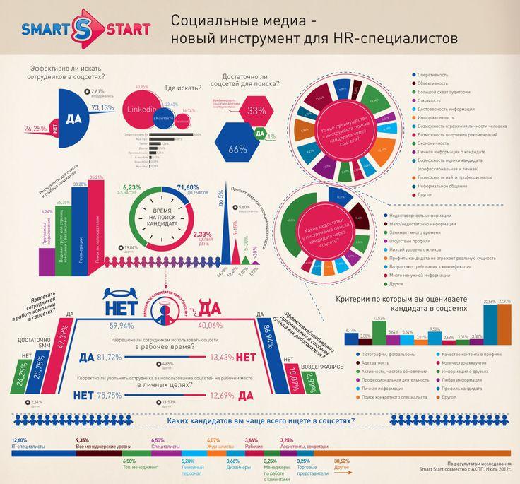 Социальные медиа - новый инструмент для HR специалистов