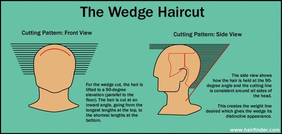 the Dorthy Hamil haircut - aka the wedge