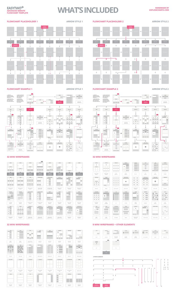 UX Flowcharts | UX Cards and Useful Digital Tools for UX Planning | EasyTwo Website Flowchart Sitemap Sketch