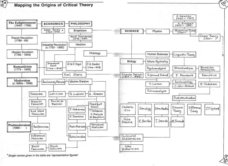 critical_theory_map