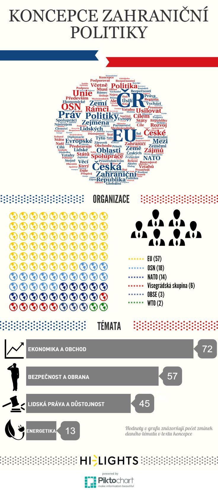 Infografika ke koncepci zahraniční politiky ČR, kterou zveřejnil server lidovky.cz. EU je v textu nejvíce zmiňovanou institucí, z témat vede ekonomika.