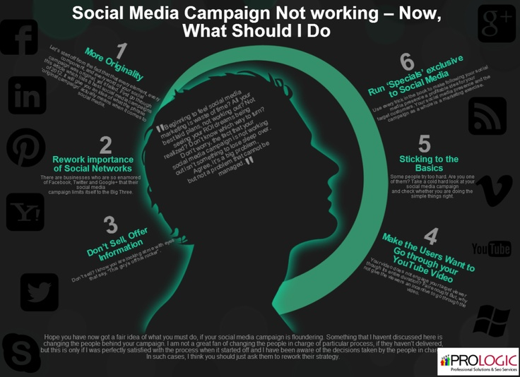 Social Media Campaign Not working – Now, What Should I Do ?