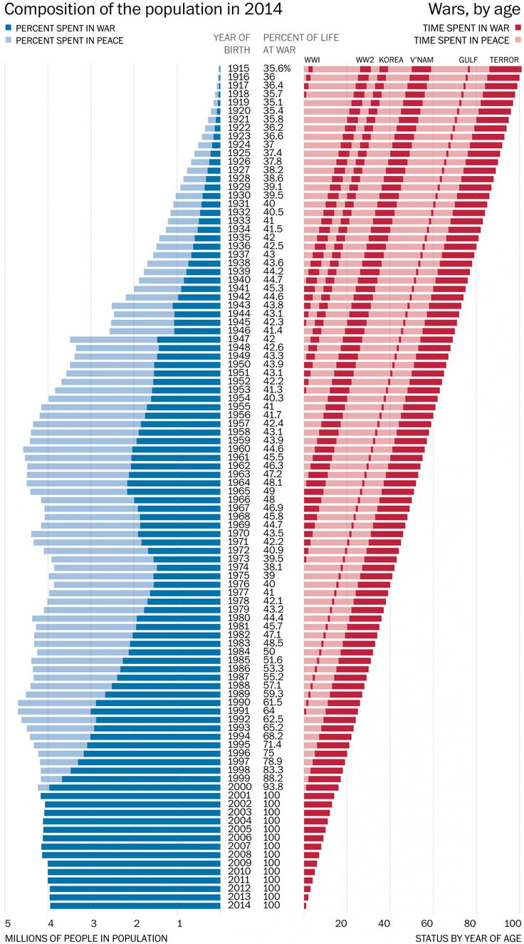 48 best Fabulous charts, maps, and miscellanea images on Pinterest ...