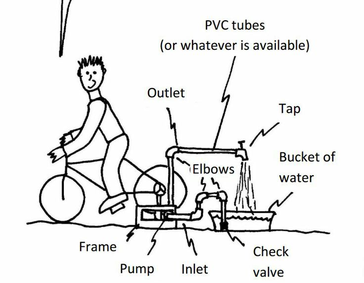 28 best bicycle powered images on pinterest