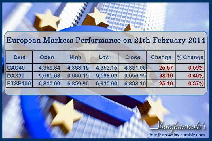 European Stock Market Index performance for 21 st February 2014 Cac40 – Benchmark Index of France (Paris Bourse / Euronext) Dax30 - Benchmark Index of Germany (Frankfurt Stock Exchange) FTSE100 - Benchmark Index of United Kingdom (London Stock Exchange) #Cac40 #Dax30 are quoted in Euro Currency . .#FTSE is quoted in GBP or Pound Currency