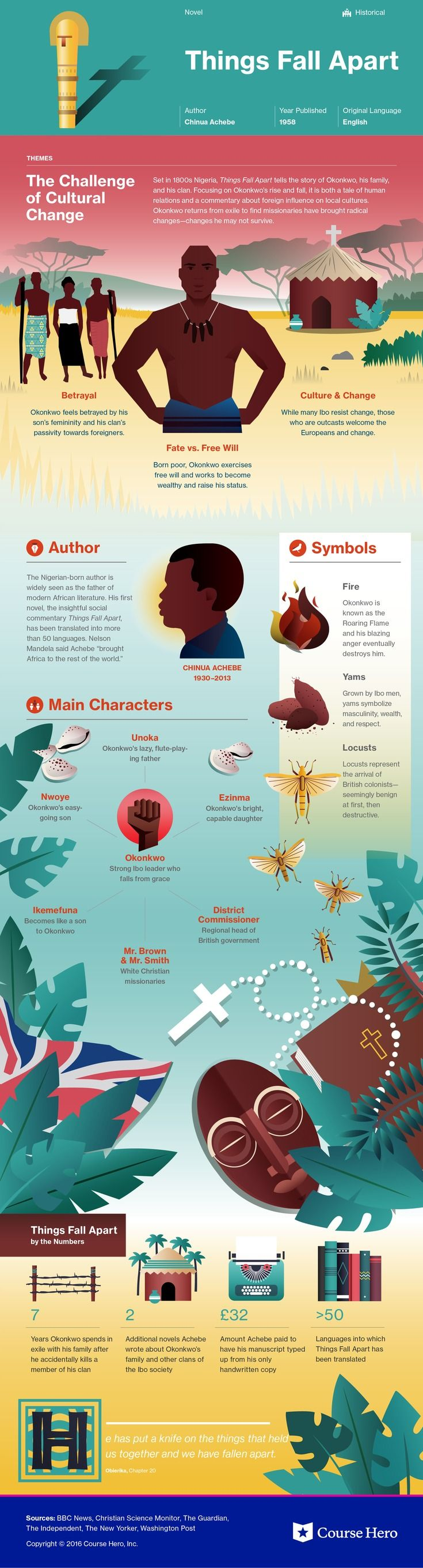 best ideas about chinua achebe things fall apart chinua achebe s things fall apart infographic to help you understand everything about the book visually learn all about the characters themes