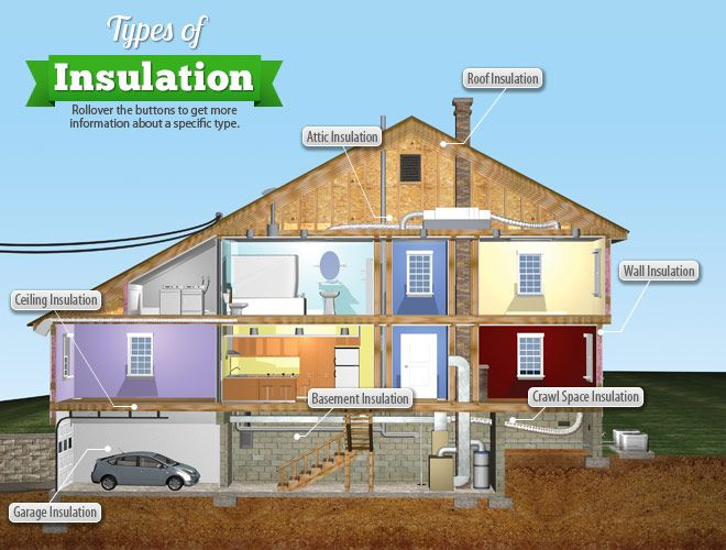 An Interactive Infographic Showing Different Insulation