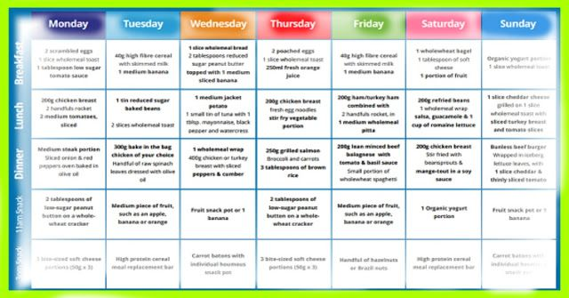 7-Day Weight Watchers Menu Plan - weight watchers recipes