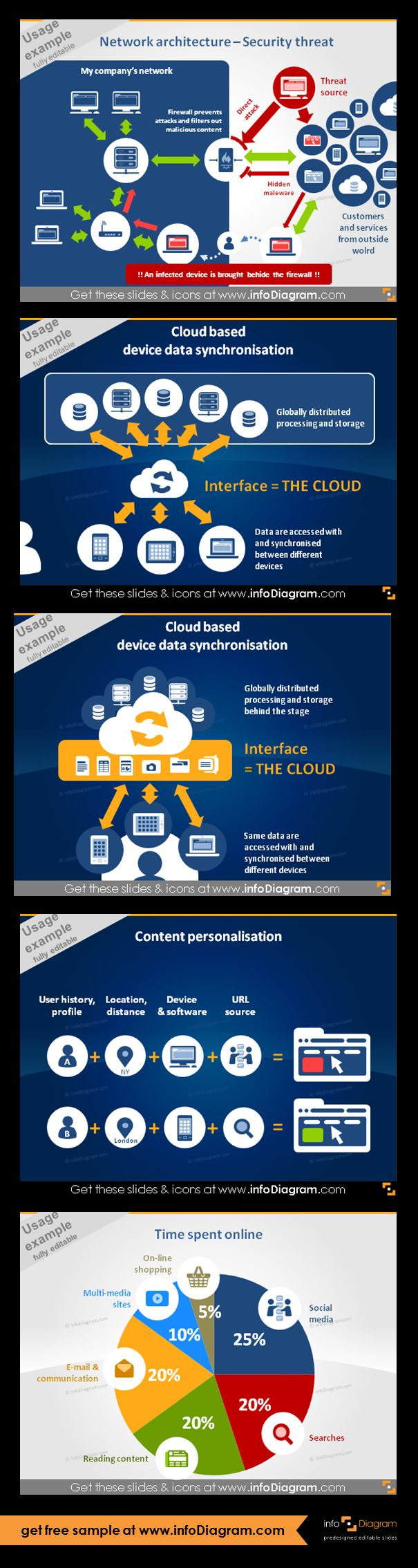 IT Concepts Diagram usage examples: 1. Network architecture Security threat diagram. 2. Cloud based device data synchronization diagram, v.1. 3. Cloud based device data synchronization diagram v.2. 4. Website Content Personalization diagram. 5. Survey statistics visualization of Time Spent online.