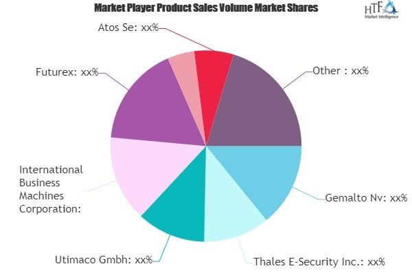 Hardware Security Modules Market To Set Phenomenal Growth By 2025 Gemalto Thales E Security Utimaco Marketing Trends Healthcare Solutions Marketing Data
