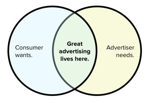 Marketing shape consumer needs and wants