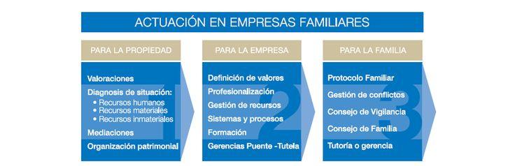 7 métodos para valorar la empresa familiar basados en el fondo de comercio http://www.een.edu/blog/7-metodos-para-valorar-la-empresa-familiar-basados-en-el-fondo-de-comercio.html vía @eenbs