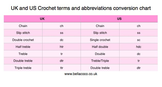 Crochet Stitches Uk To Us : UK and US crochet terms conversion and abbreviations