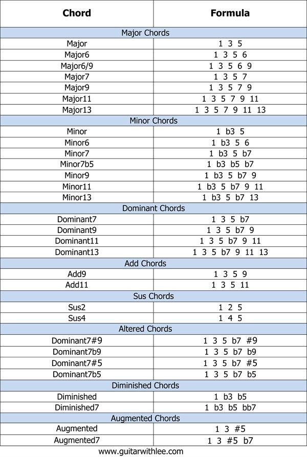 FREE Printable Chord Formulas PDF! Super useful to start getting your head out of the box and creating new chord voicings yourselves!