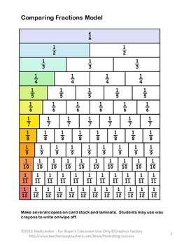 Comparar fraccions