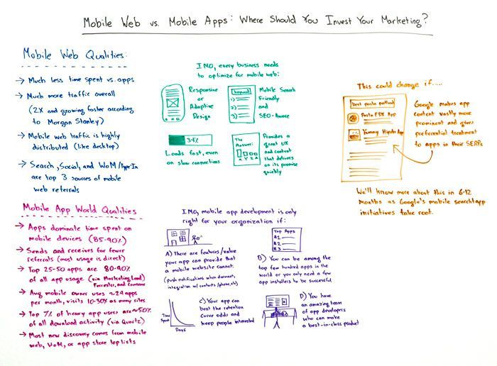 Mobile Web vs Mobile Apps Whiteboard by Rand Fishkin #RideTheMobileTsunami