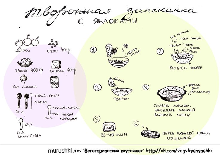 recipe by murushki #recipe #illustration #sketch #murushki