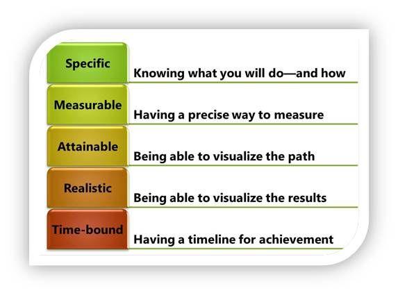 Best 25+ Smart specific measurable ideas on Pinterest Measurable - sample smart action plan