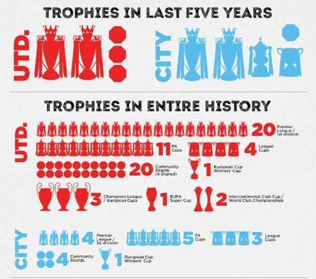 Manchester United Vs Man City Trophies Di 2020