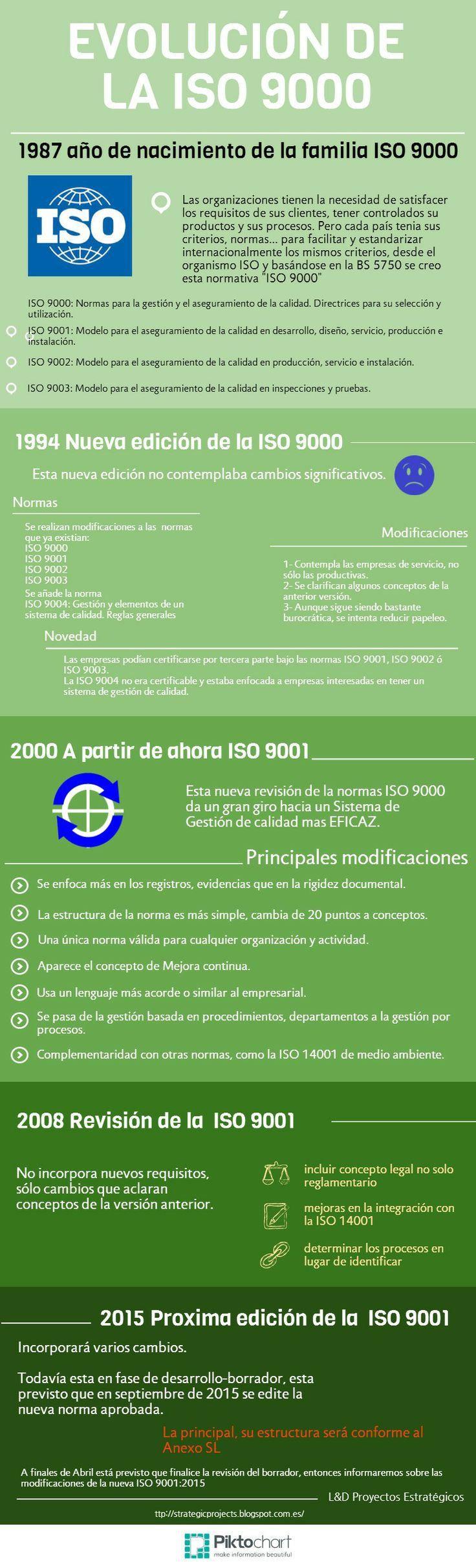 Evolución de la ISO 9000