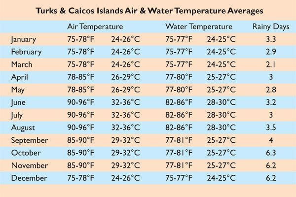 A Chart Of Turks And Caicos Average Air And Water Temperatures And Rainy Days Per Month Turks