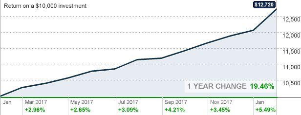 Vanguard World Stock Index