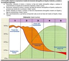 2012. Modelo de transición demográfica.