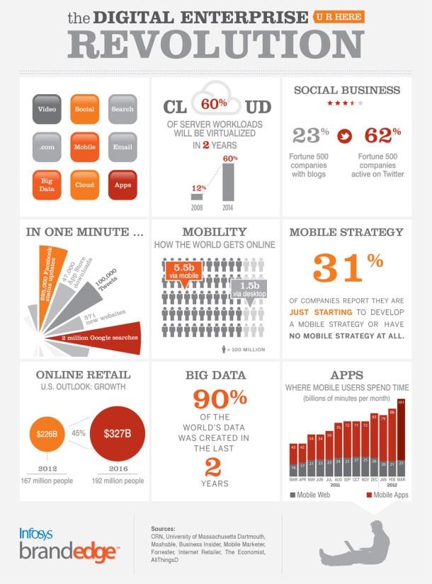 The Digital Enterprise Revolution [INFOGRAPHIC] #digital #enterprise #revolution