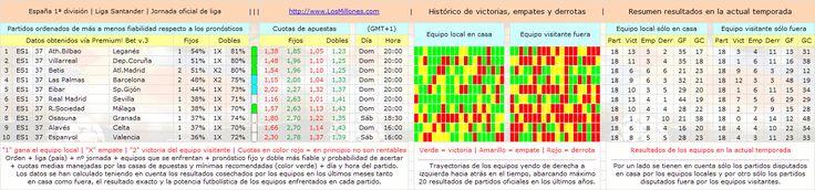 #Apuestas #fútbol #pronósticos #picks #España (1ª división) Valiosa información sobre 46 ligas de 35 países: http://www.losmillones.com/futbol/