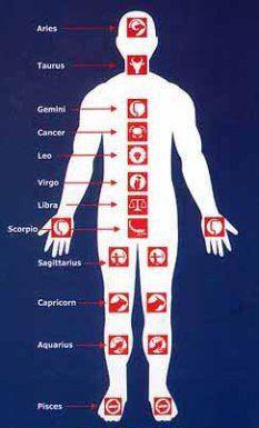 Medical Astrology   Intuitive Integrative Healing Art