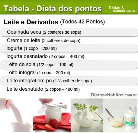Dieta dos pontos: leite e derivados
