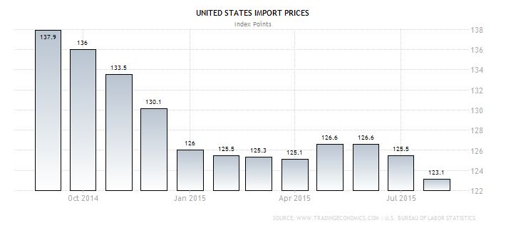 United States Import Prices