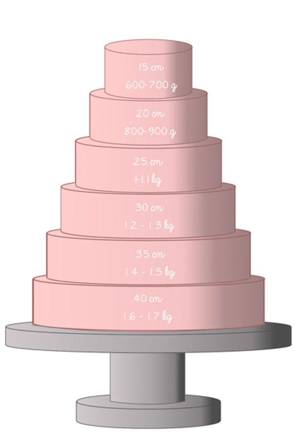 Cuánto fondant necesito para cubrir una tarta. Qué cantidad de fondant necesito para cubrir una tarta redonda o cuadrada