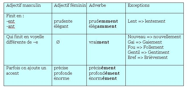 adverbes