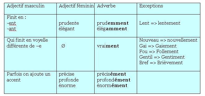 adverbes de manière: explication et exercice